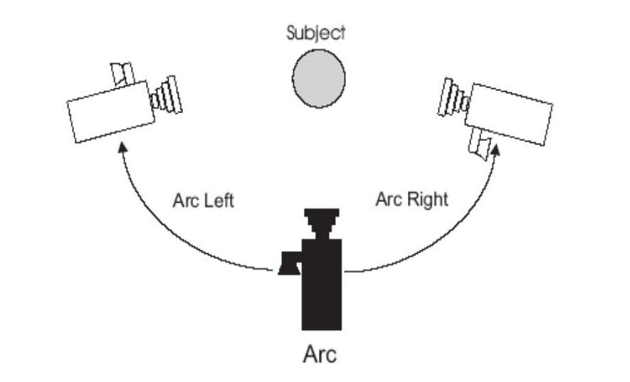 arc kamera hareketi