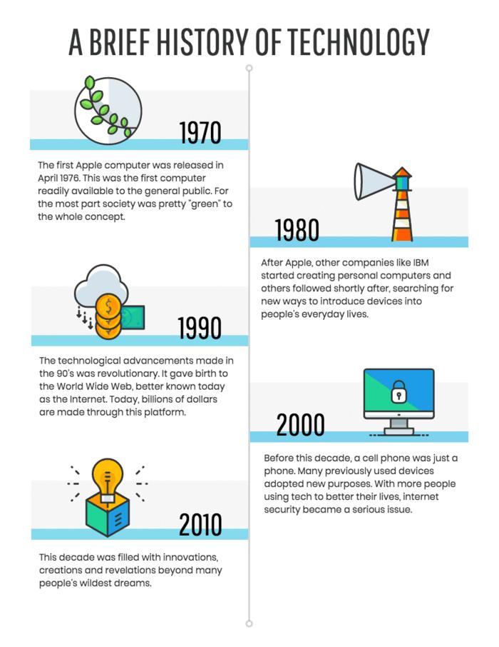 zaman cizelgesi infografik
