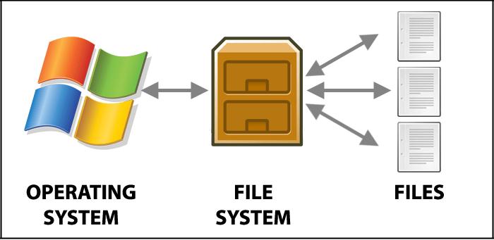 hfs-dosya-sistemi-nedir